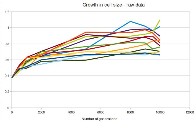 http://evolutionguide.wordpress.com/2011/11/10/the-best-of-the-lessons-of-evolution-the-longterm-e-coli-evolution-experiment/